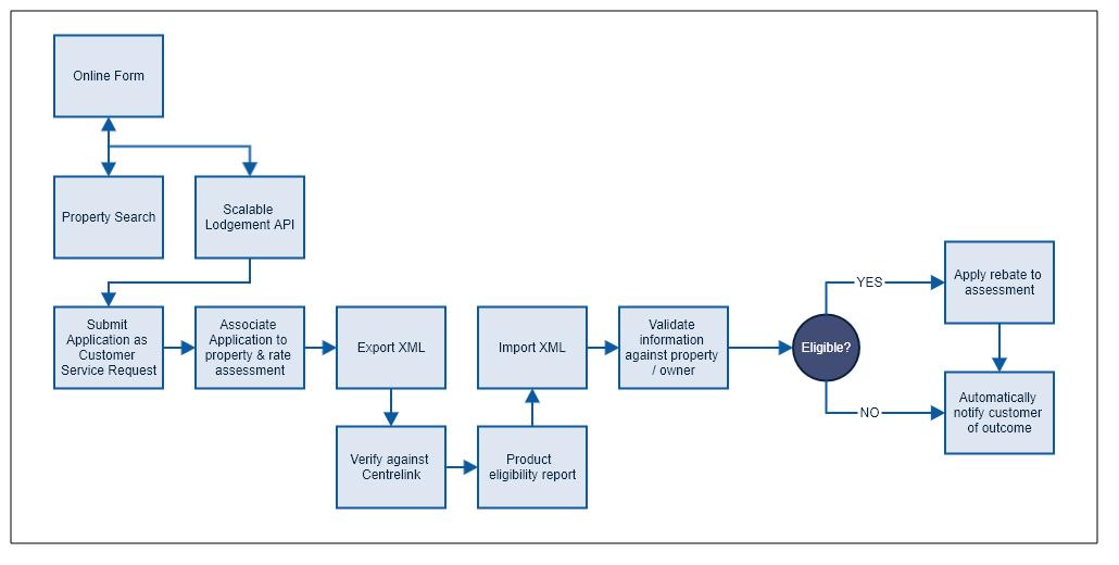 mbrc-diagram